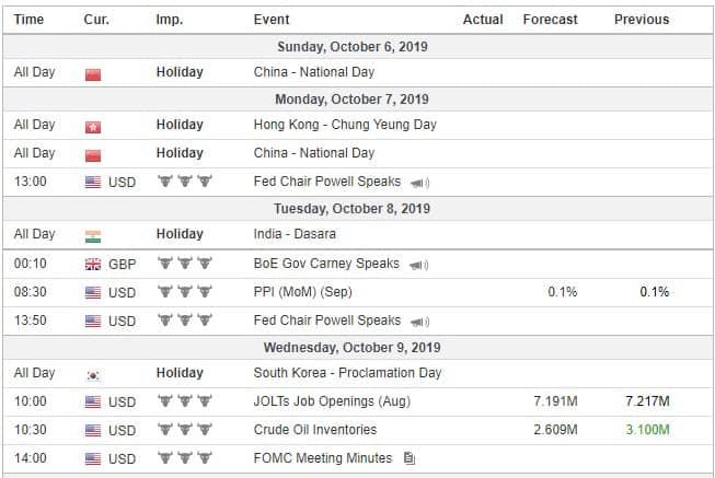 Calendário do site investing com notícias económicas