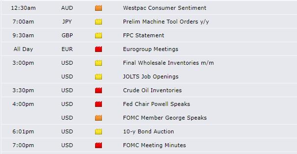 calendário forex factory com notícias económicas