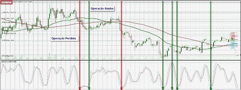 Estratégia de Quebra explicada no gráfico