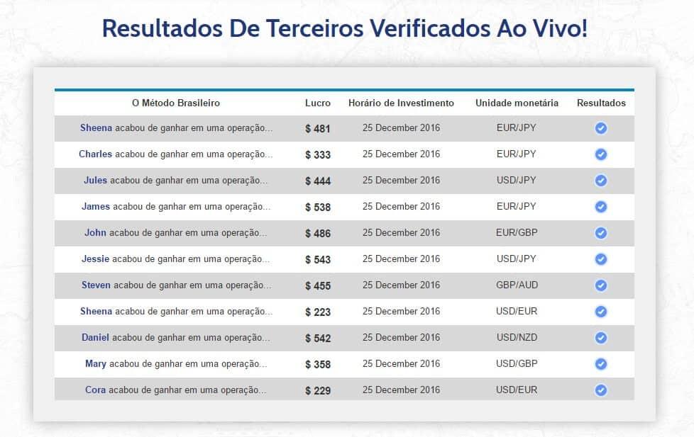 metodo brasileiro resultados
